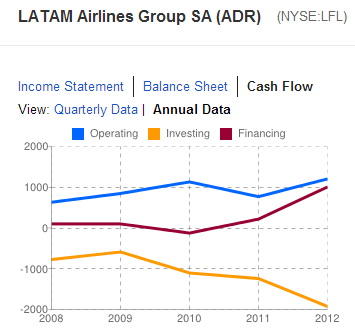 LAN Airlines negative cash flow